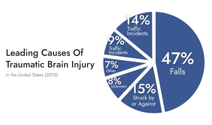 Leading Causes of Traumatic Brain injury